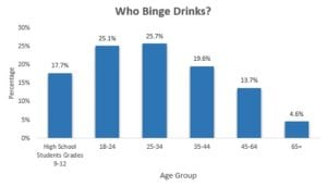 binge drinking chart - alcohol consumption