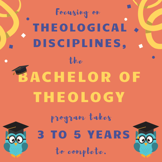 Theology disciplines