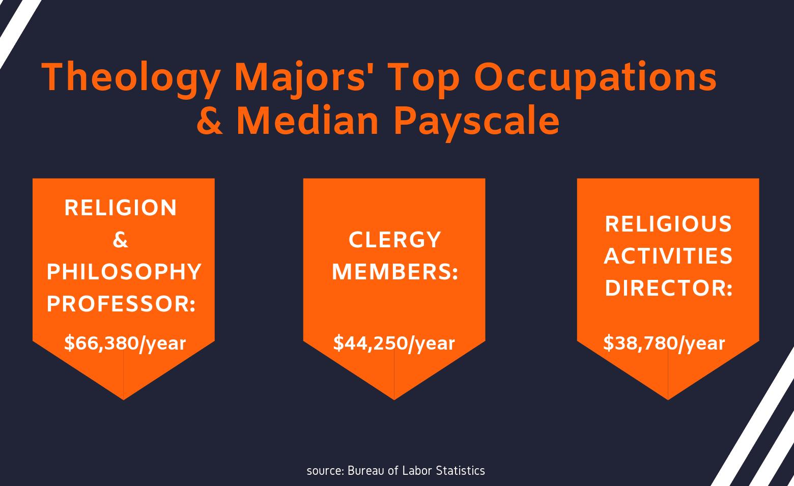 Theology salary