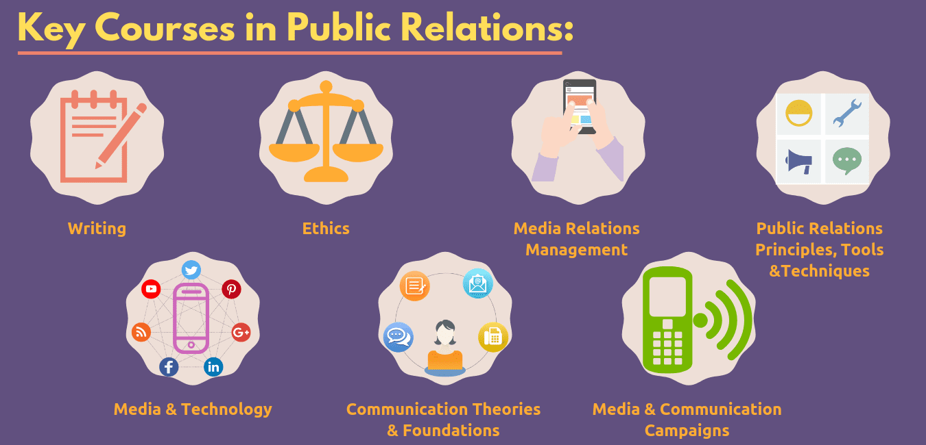 Public Relations coursework