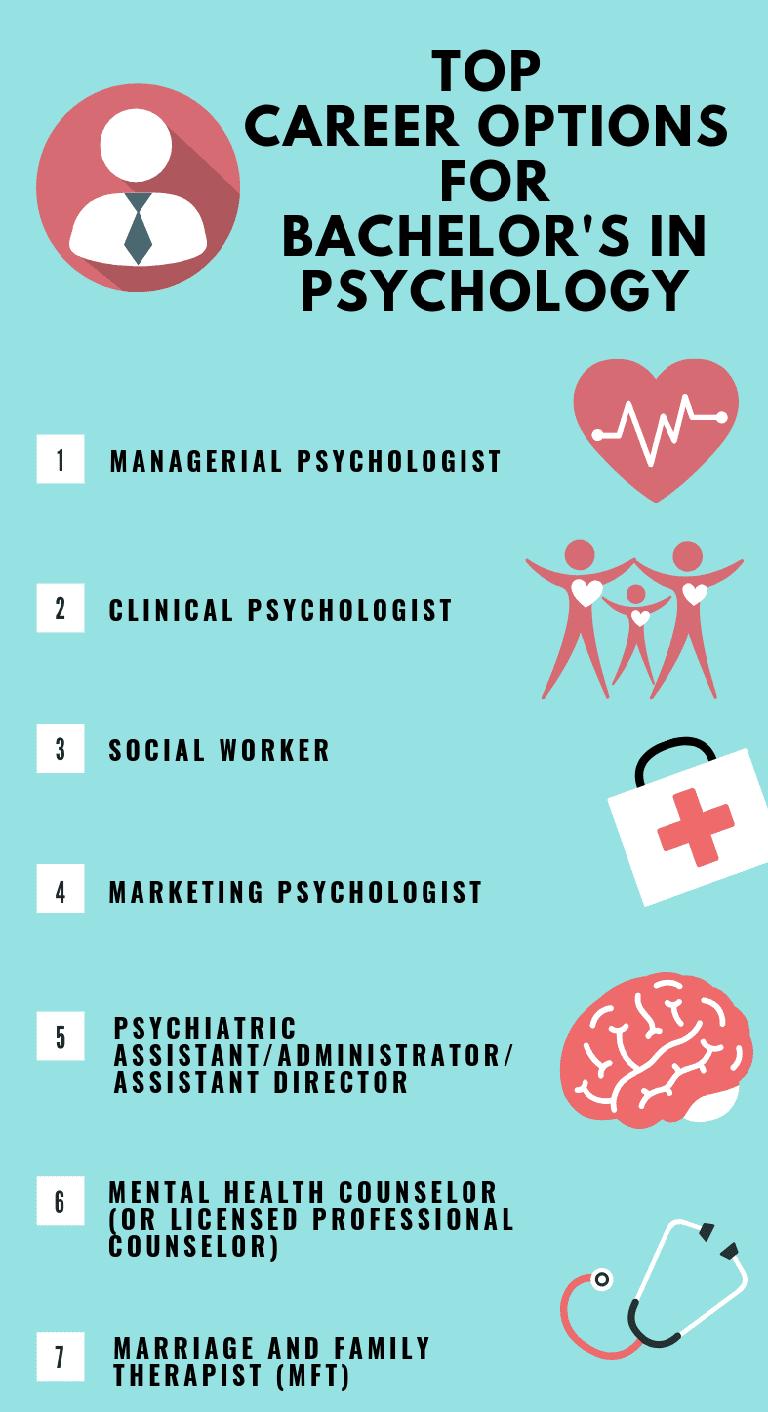 Psychology 4