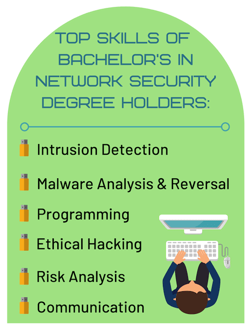 Network Security Skills