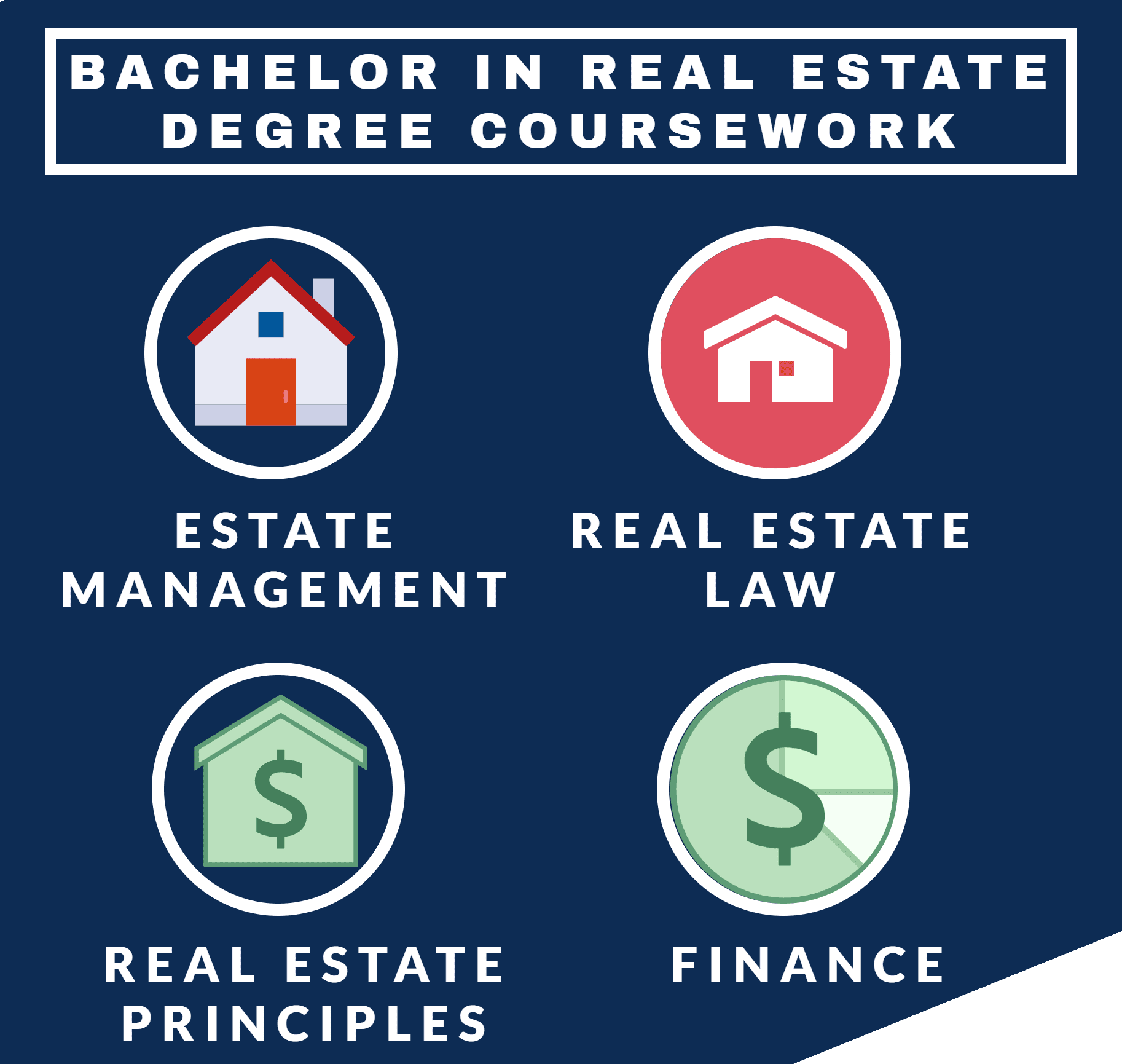 Real Estate coursework