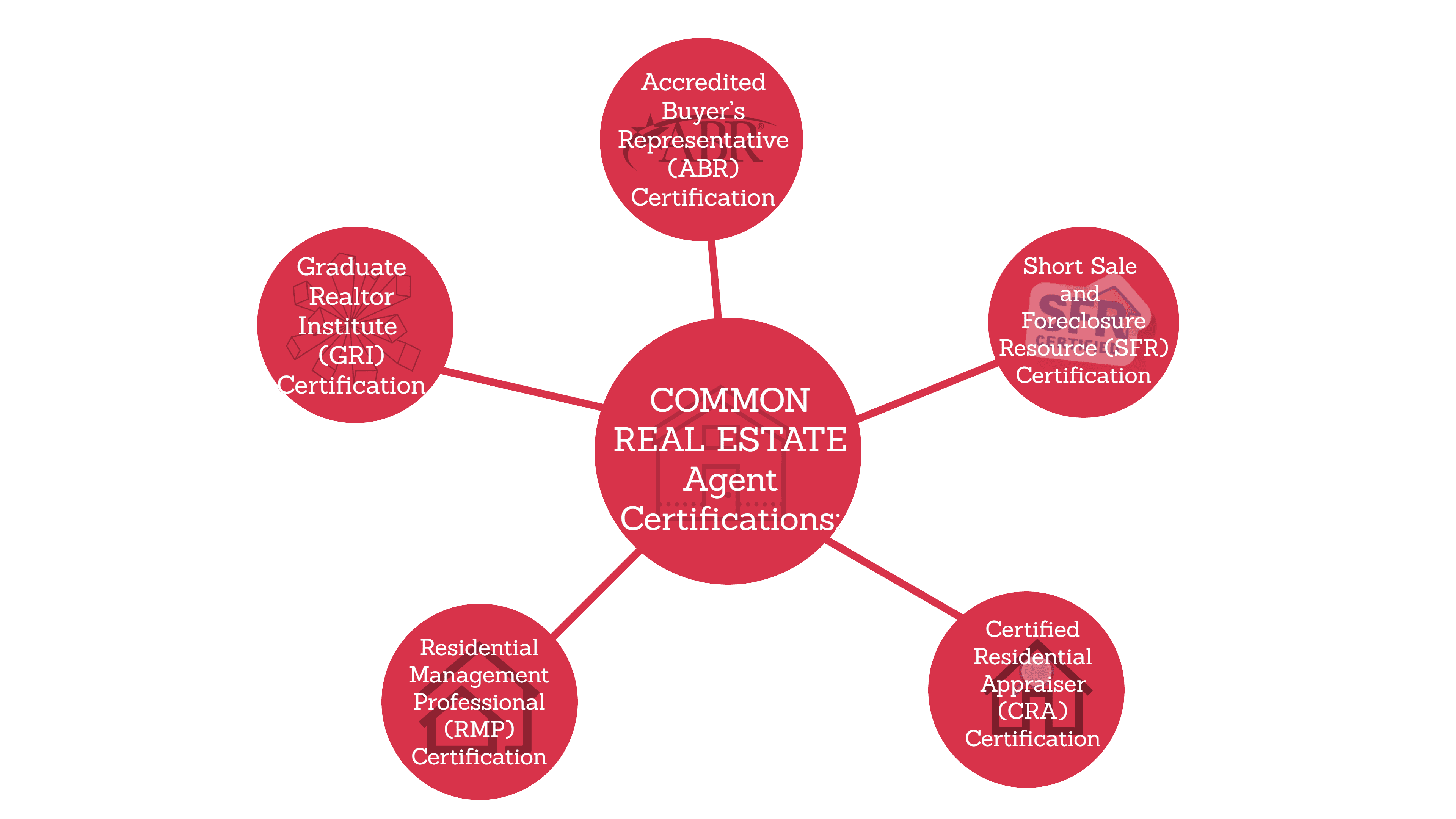 Real Estate certifications