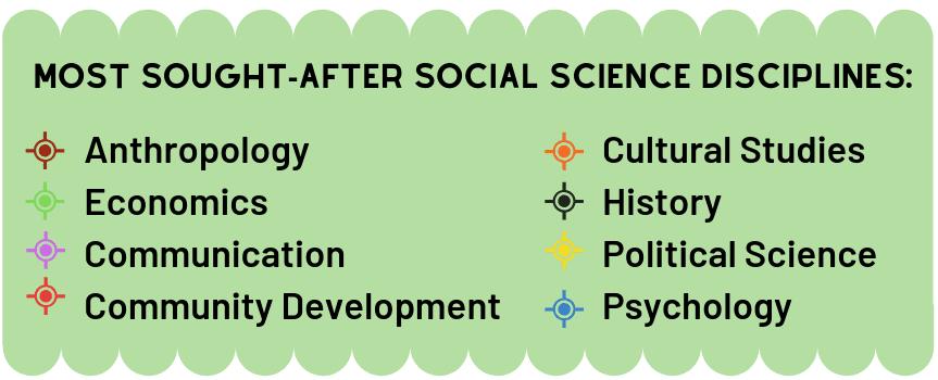 Social Science disciplines