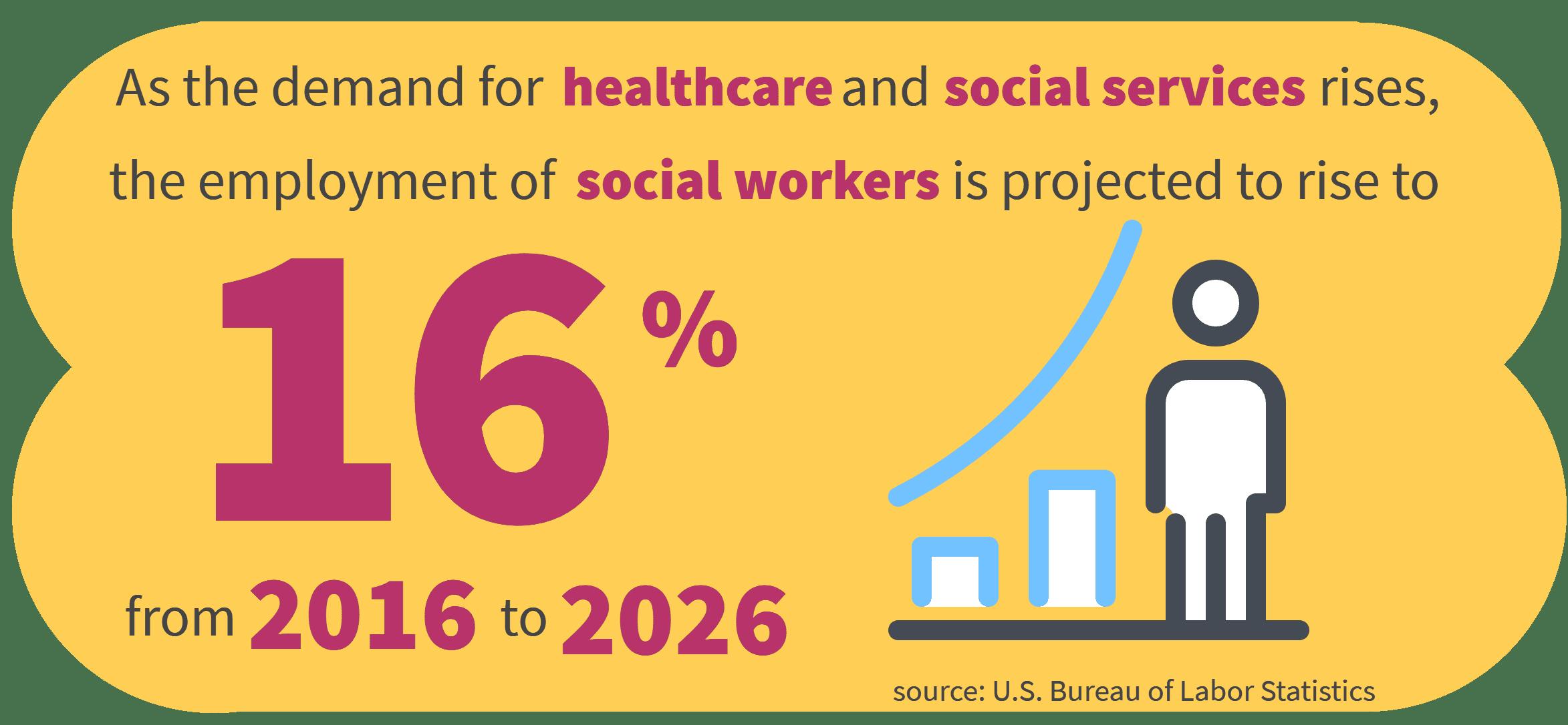Social Work stats