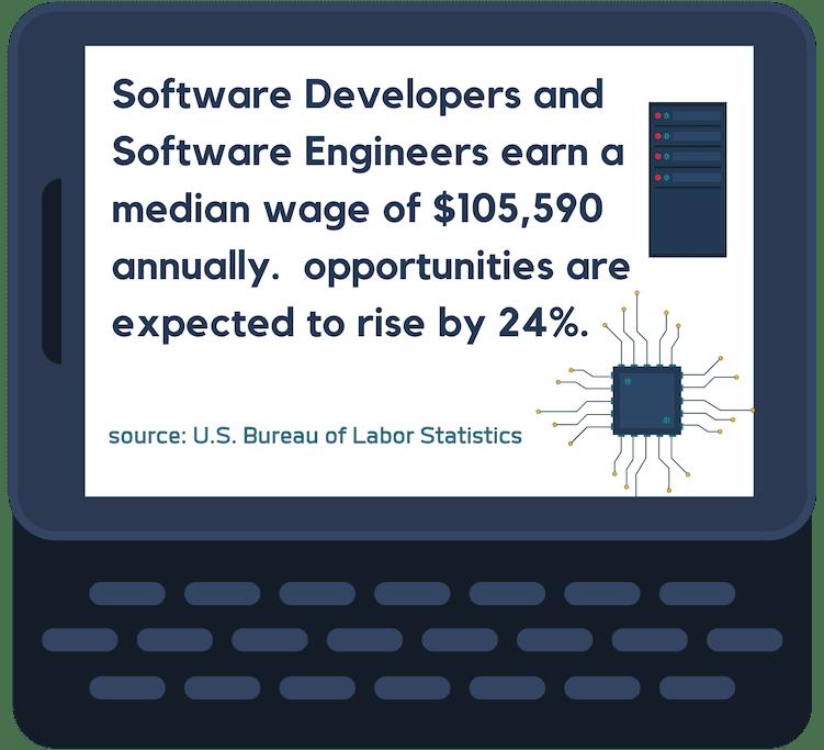 Software Engineering wage