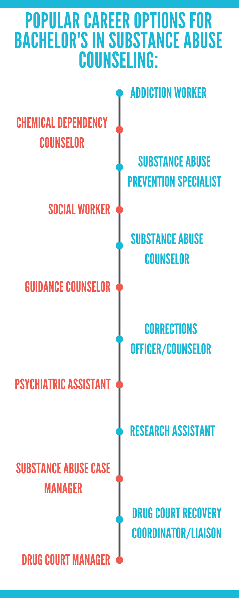 Substance Abuse Counseling careeer options