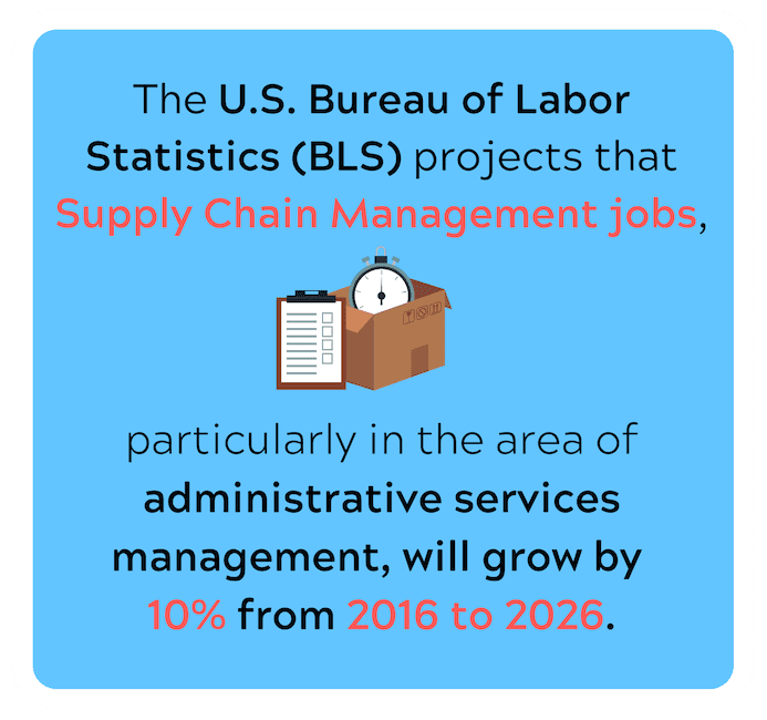 Supply Chain Mgmt job outlook