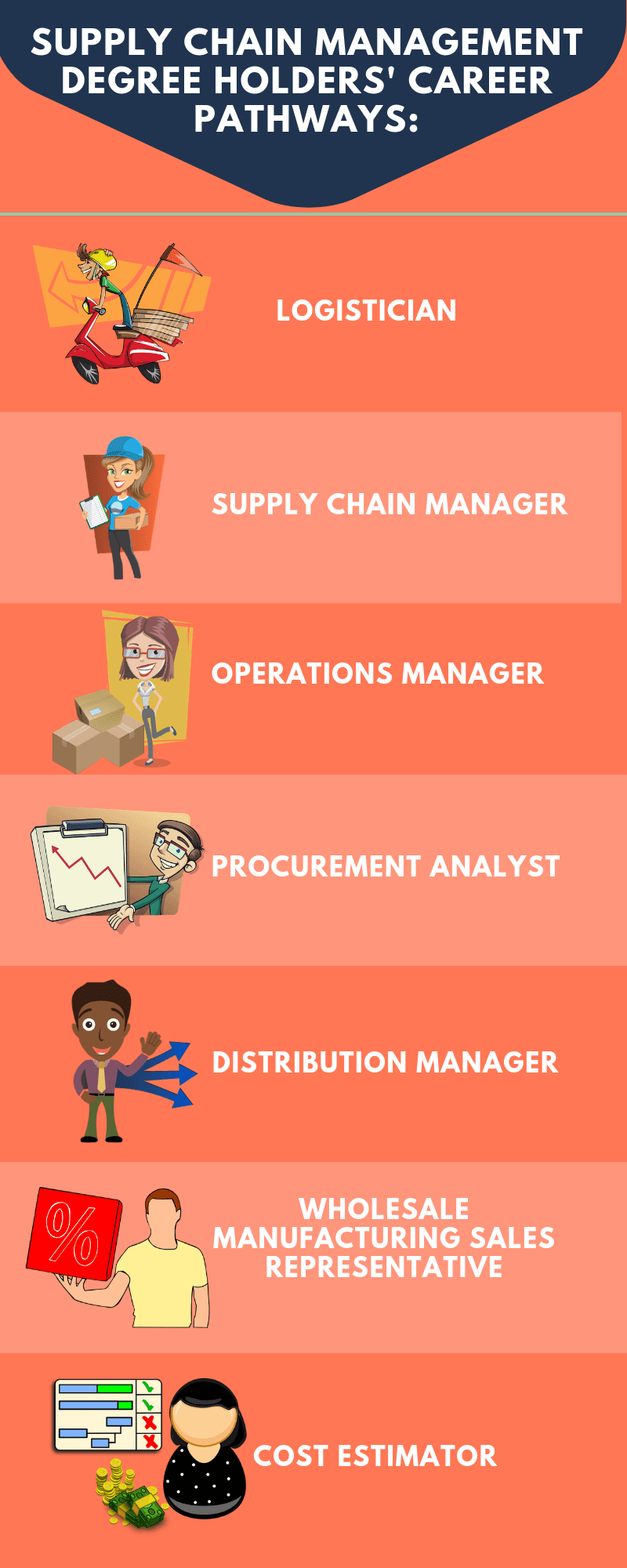 Supply Chain Mgmt jobs