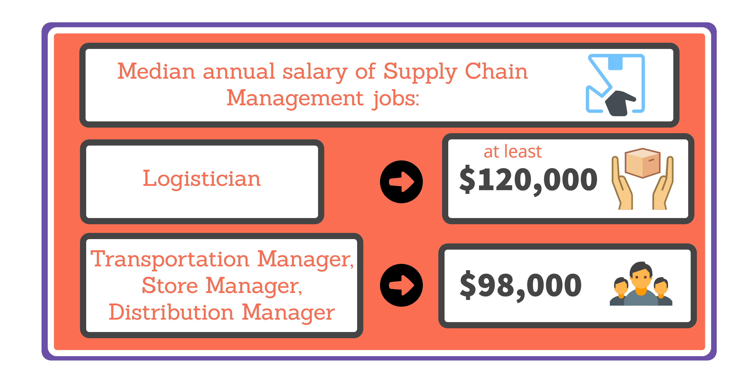 Supply Chain Mgmt median salaries