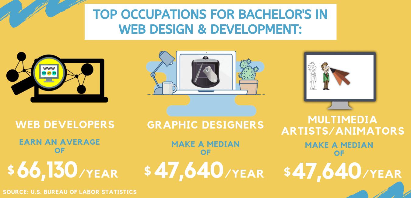web design salary