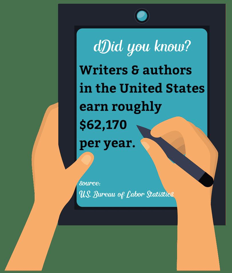 methodology bachelors in writing