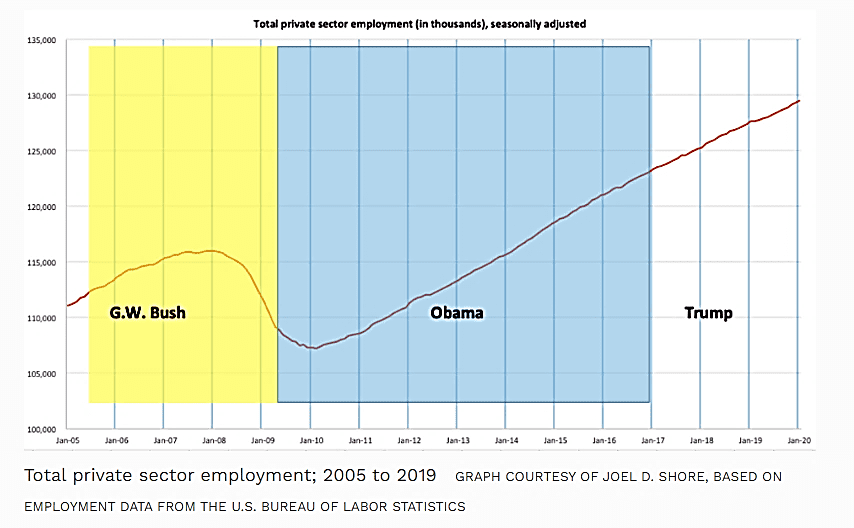 chart private sector employment