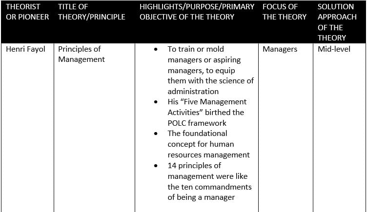 Fig4- Classical Management Theories