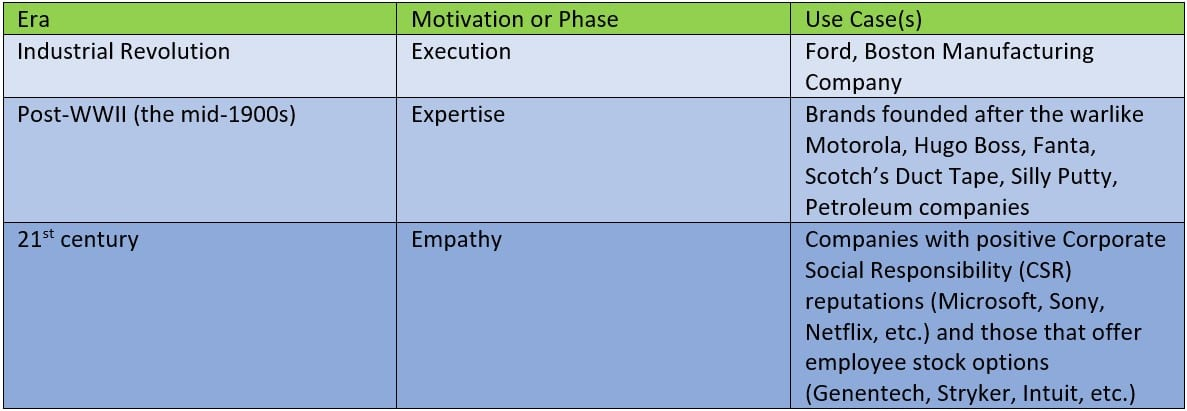 Figure 1-The Evolution of Management Styles