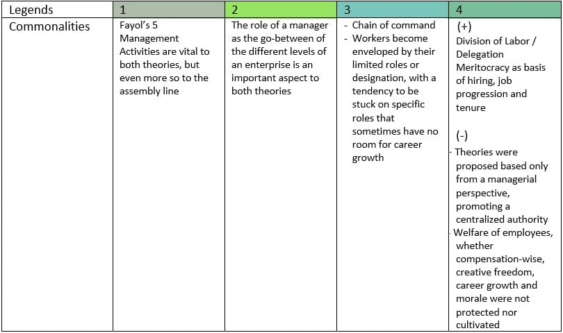 Figure 10 - Modern management theories table