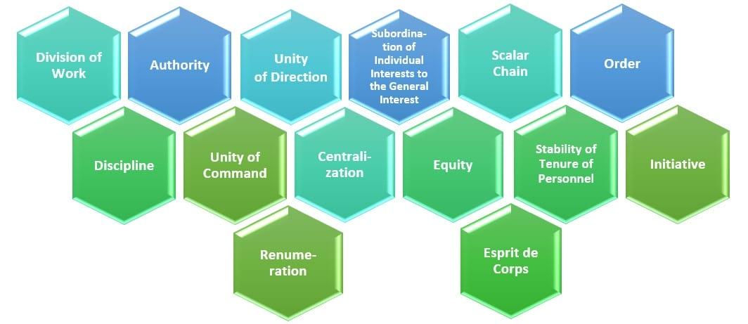 Figure 5 - Fayol's 14 Principles of Management