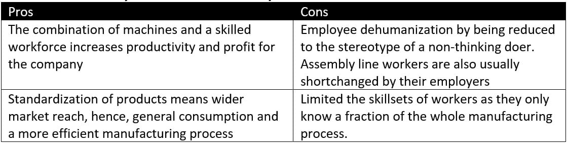 Figure 8 - The Pros and Cons of Taylorism and the Assembly Line