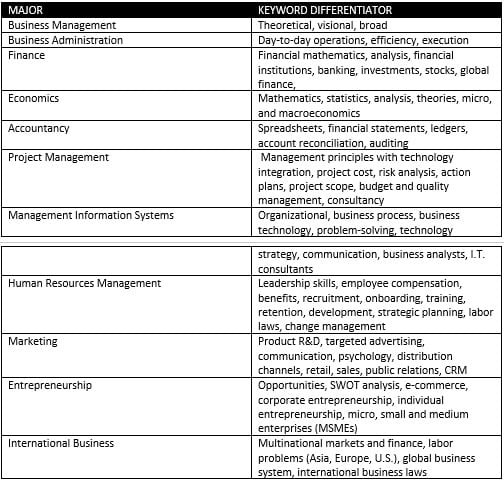 Table - The Difference of a Management Major versus other Business Majors1